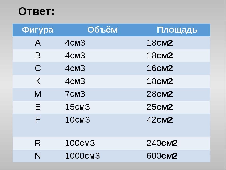 Ответ: Фигура Объём Площадь А 4см3 18см2 В 4см3 18см2 С 4см3 16см2 К 4см3 18с...