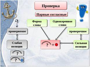 Форма слова Однокоренное слово проверяемое Слабая позиция проверочное Сильная