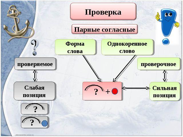 Форма слова Однокоренное слово проверяемое Слабая позиция проверочное Сильная...