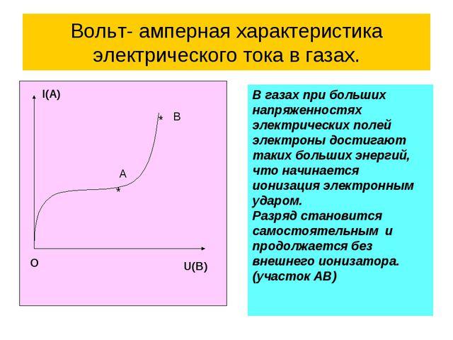 Вольт- амперная характеристика электрического тока в газах. I(A) U(B) O A B *...