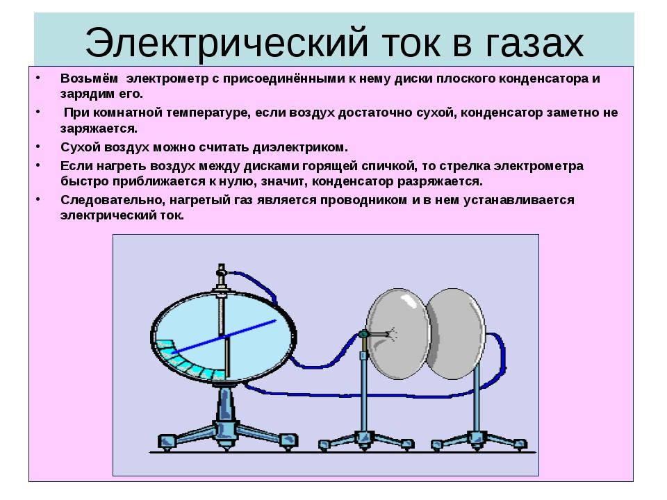 Электрический ток в газах Возьмём электрометр с присоединёнными к нему диски...