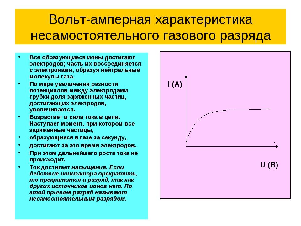 Вольт-амперная характеристика несамостоятельного газового разряда Все образую...