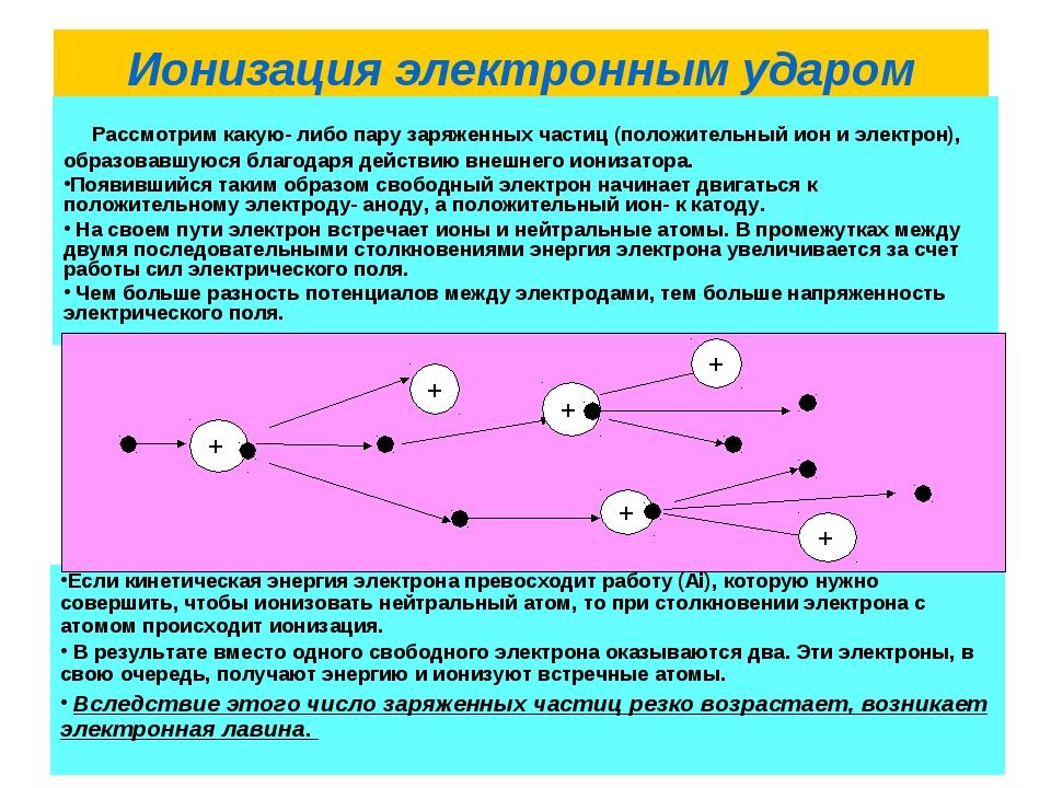 Ионизация электронным ударом Рассмотрим какую- либо пару заряженных частиц (п...