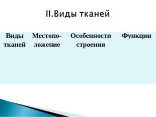 Виды тканейМестопо-ложениеОсобенности строенияФункции
