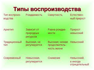 Типы воспроизводства