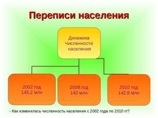 Переписи населения - Как изменилась численность населения с 2002 года по 2010