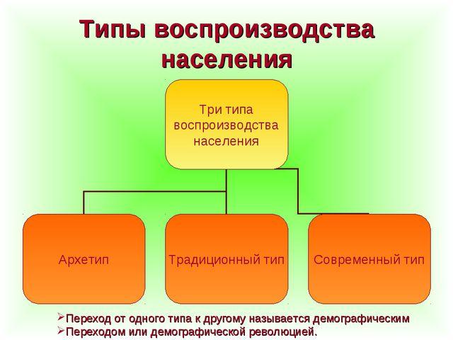 Типы воспроизводства населения Переход от одного типа к другому называется де...
