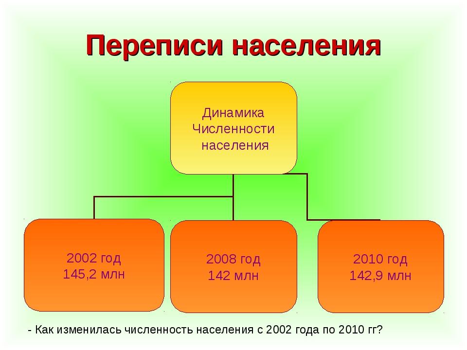 Переписи населения - Как изменилась численность населения с 2002 года по 2010...