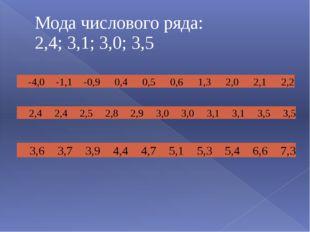 Мода числового ряда: 2,4; 3,1; 3,0; 3,5 2,4 2,4 2,5 2,8 2,9 3,0 3,0 3,1 3,1 3