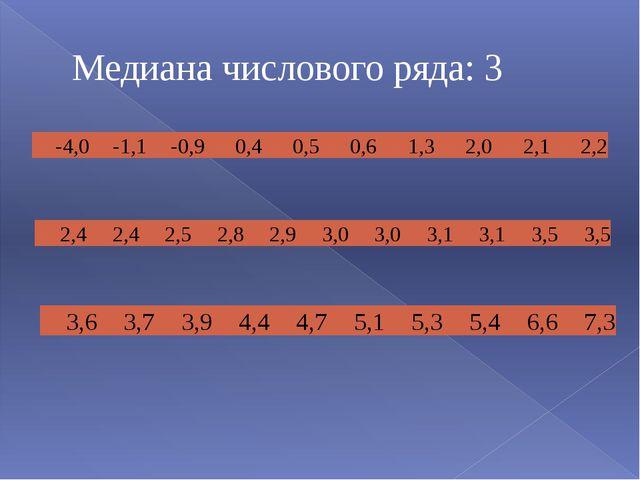 Медиана числового ряда: 3 -4,0 -1,1 -0,9 0,4 0,5 0,6 1,3 2,0 2,1 2,2 3,6 3,7...