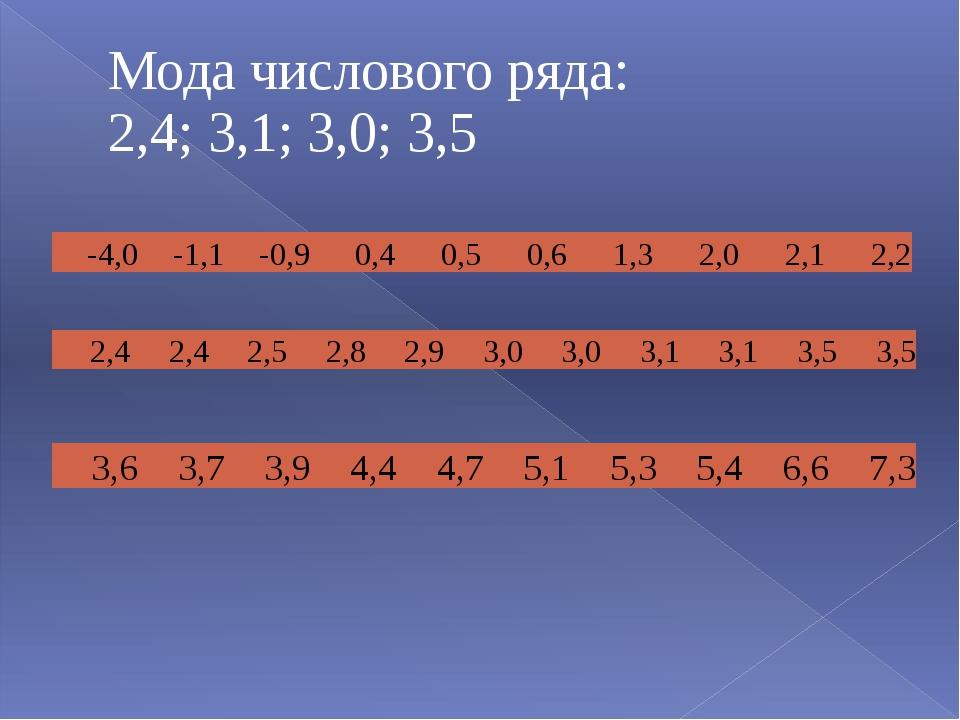 Мода числового ряда: 2,4; 3,1; 3,0; 3,5 2,4 2,4 2,5 2,8 2,9 3,0 3,0 3,1 3,1 3...