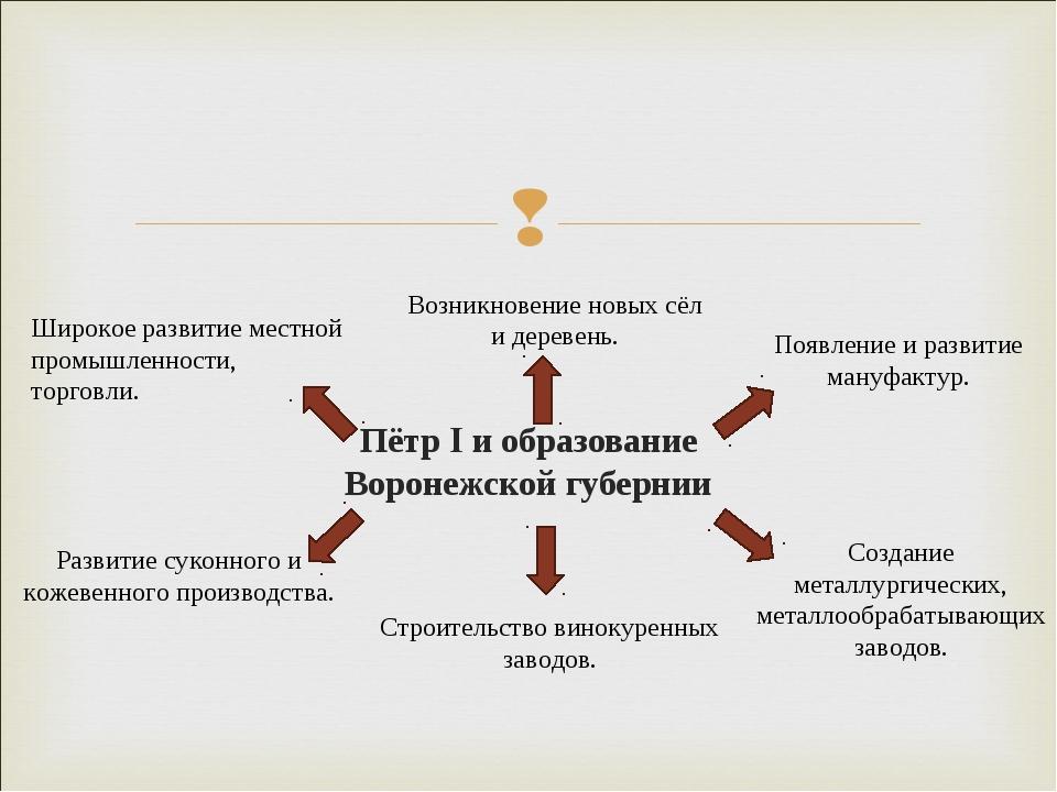 Пётр I и образование Воронежской губернии Широкое развитие местной промышленн...
