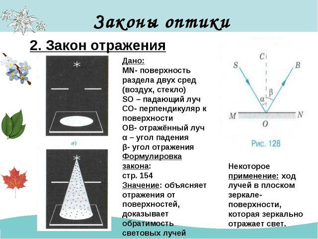 Законы оптики 2. Закон отражения Дано: MN- поверхность раздела двух сред (воз...