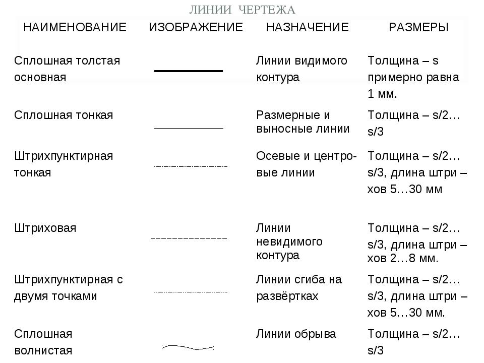 ЛИНИИ ЧЕРТЕЖА НАИМЕНОВАНИЕИЗОБРАЖЕНИЕНАЗНАЧЕНИЕРАЗМЕРЫ Сплошная толстая ос...