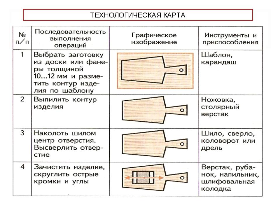 технологическая карта картинка он