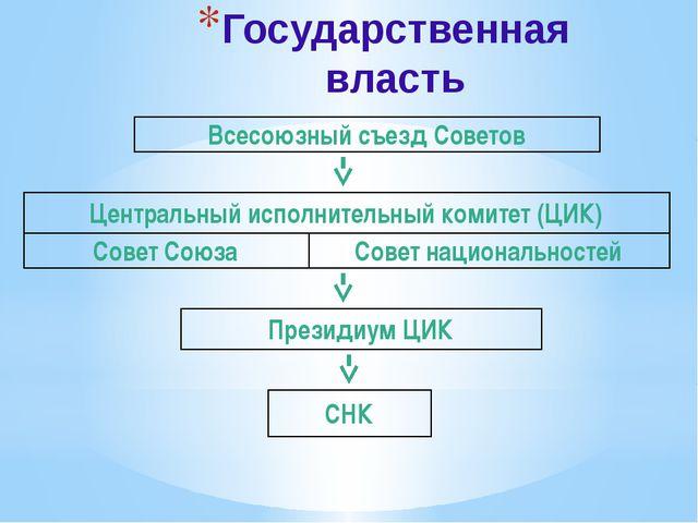 Государственная власть Всесоюзный съезд Советов Центральный исполнительный ко...