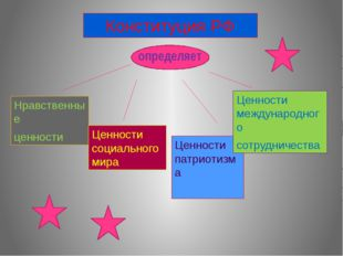Конституция РФ определяет Нравственные ценности Ценности социального мира Це