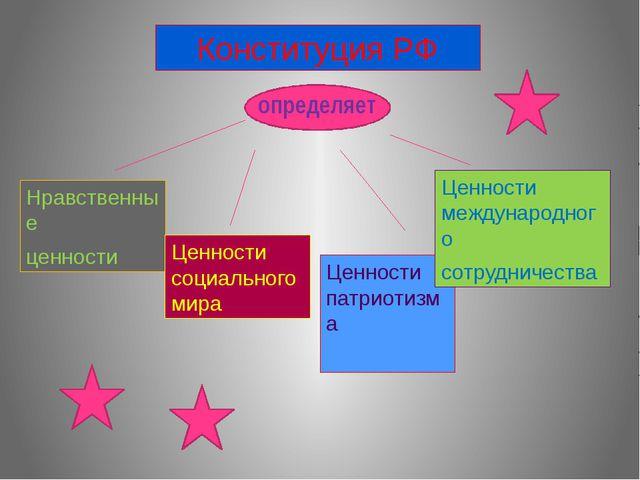 Конституция РФ определяет Нравственные ценности Ценности социального мира Це...