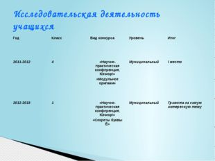 Исследовательская деятельность учащихся Год Класс Вид конкурса Уровень Итог 2
