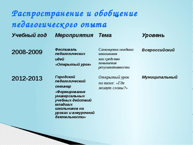 Распространение и обобщение педагогического опыта Учебный год Мероприятия Тем...