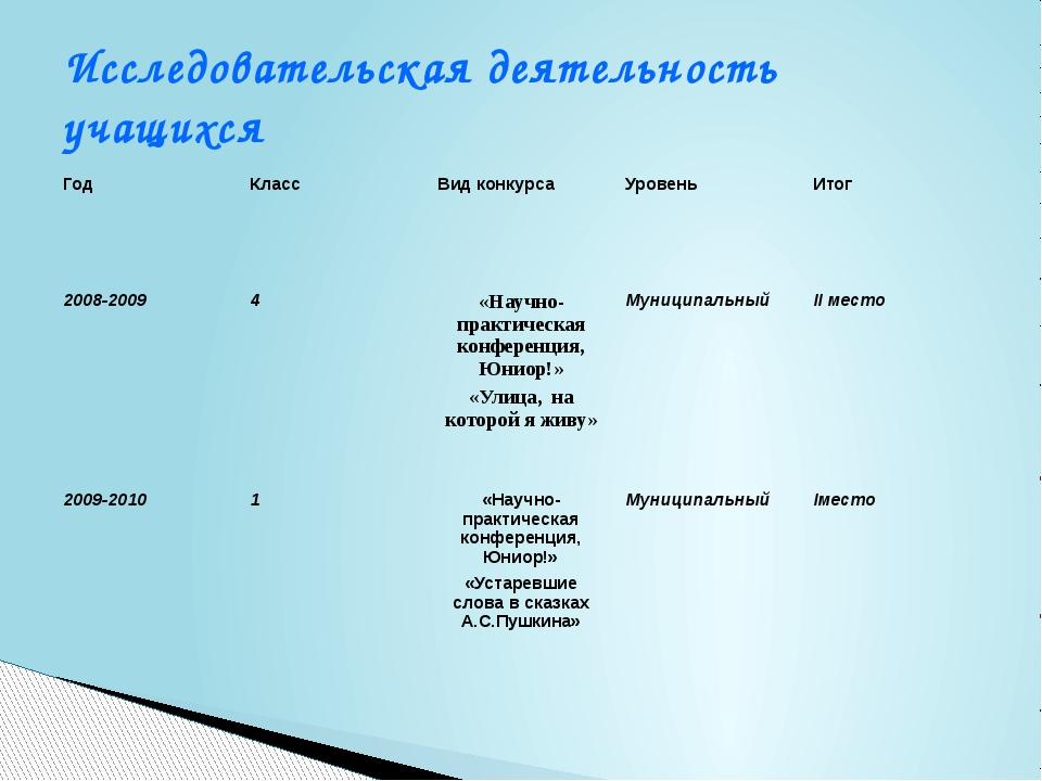Исследовательская деятельность учащихся Год Класс Вид конкурса Уровень Итог 2...