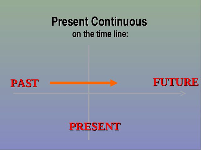 Present Continuous on the time line: PAST FUTURE PRESENT