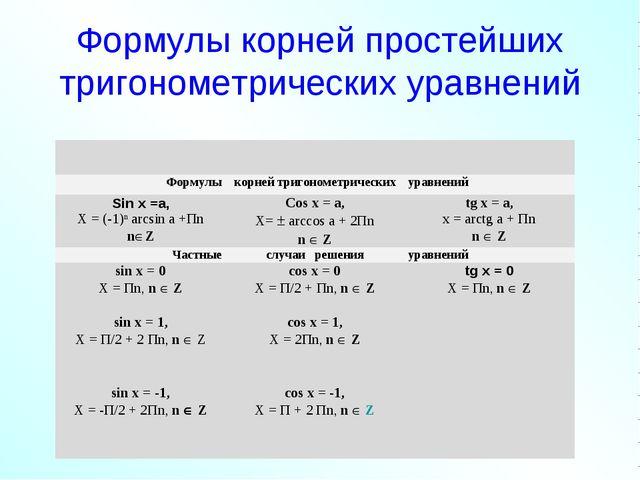 Формулы корней простейших тригонометрических уравнений   Формулыкорн...