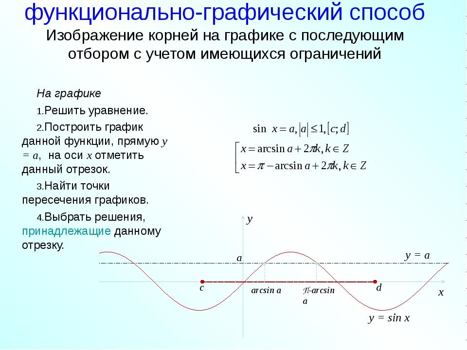 функционально-графический способ Изображение корней на графике с последующим...