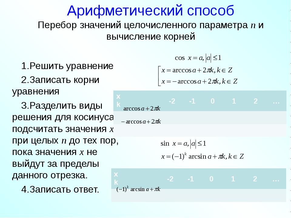 Арифметический способ Перебор значений целочисленного параметра n и вычислени...