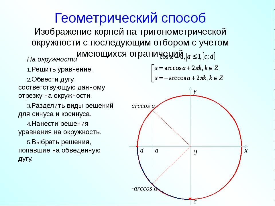 Геометрический способ Изображение корней на тригонометрической окружности с...