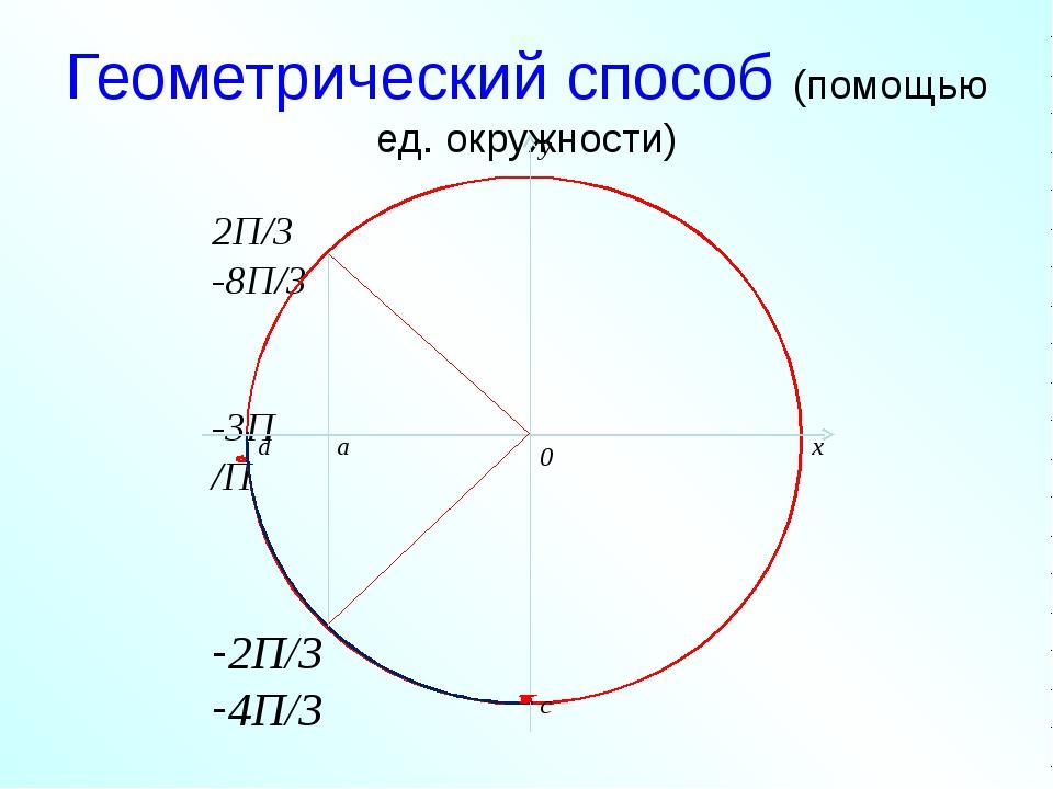 Геометрический способ (помощью ед. окружности)