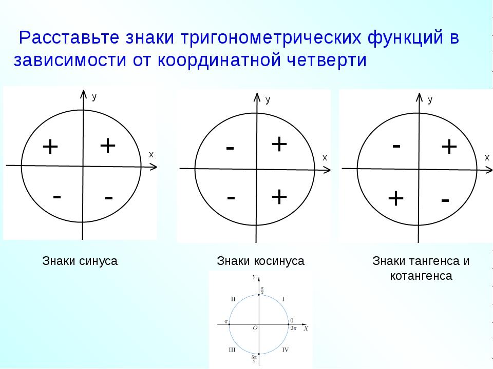 Расставьте знаки тригонометрических функций в зависимости от координатной че...