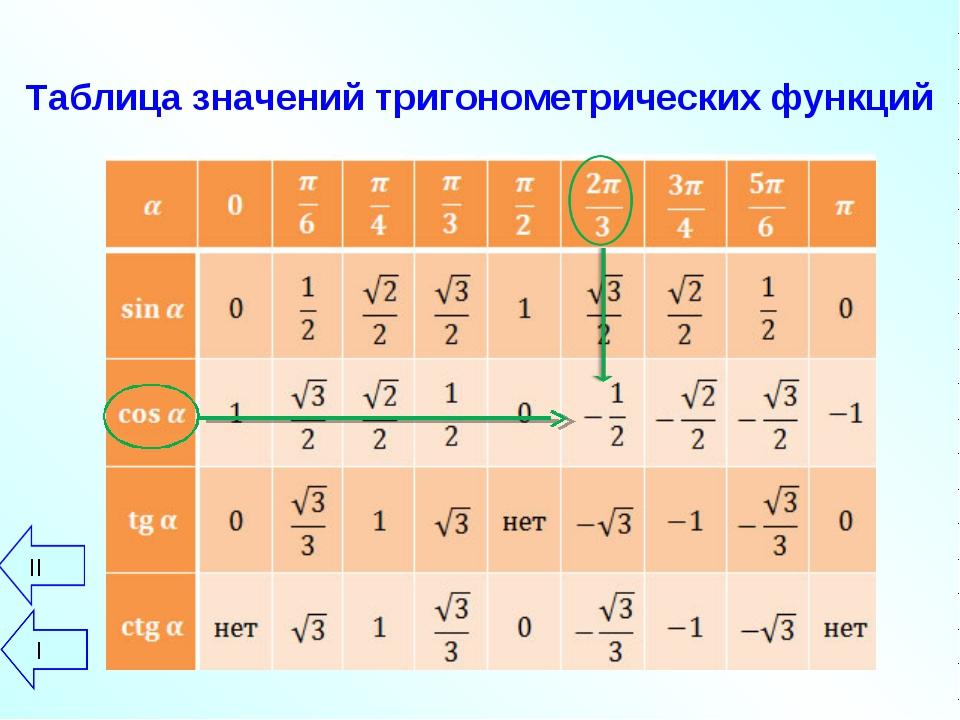 Таблица значений тригонометрических функций II I