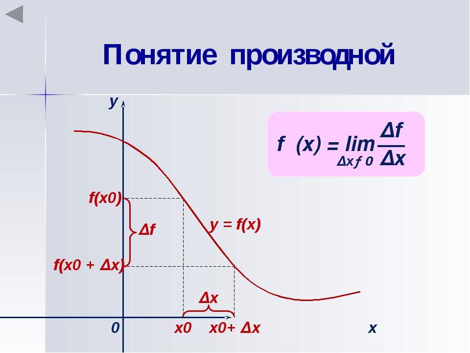 Понятие производной х0 х0+ ∆х f(x0) f(x0 + ∆х) ∆х х у 0 ∆f у = f(x)