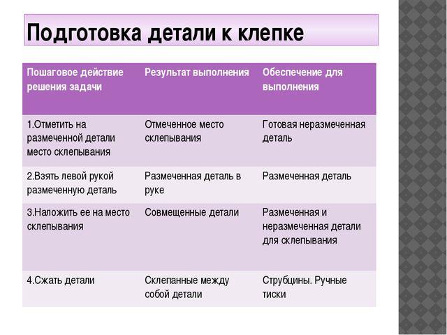 Подготовка детали к клепке Пошаговое действие решениязадачи Результат выполне...
