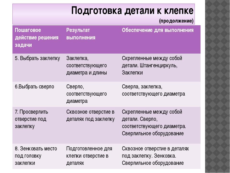Подготовка детали к клепке (продолжение) Пошаговое действие решениязадачи Рез...