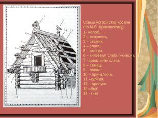 Схема устройства кровли (по М.В. Красовскому) 1- желоб, 2 – охлупень, 3 – ста