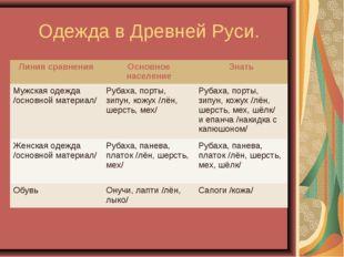 Одежда в Древней Руси. Линия сравненияОсновное населениеЗнать Мужская одежд