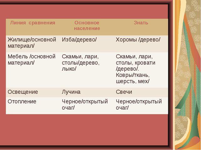Линия сравненияОсновное населениеЗнать Жилище/основной материал/Изба/дерев...