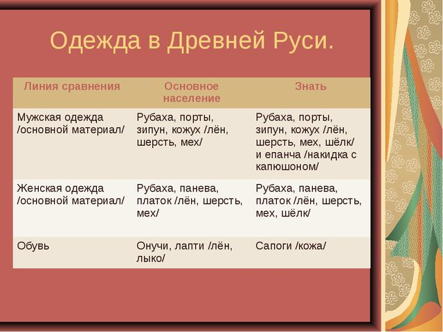 Одежда в Древней Руси. Линия сравненияОсновное населениеЗнать Мужская одежд...