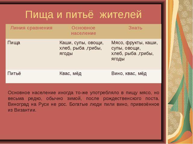Пища и питьё жителей Основное население иногда то-же употребляло в пищу мясо,...