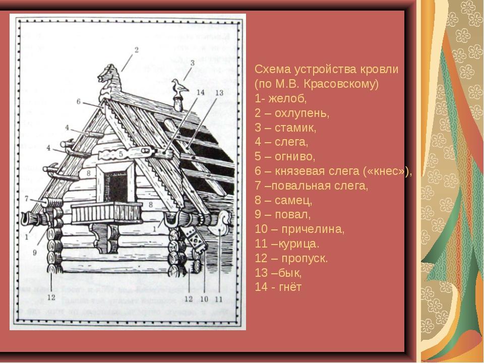 Схема устройства кровли (по М.В. Красовскому) 1- желоб, 2 – охлупень, 3 – ста...