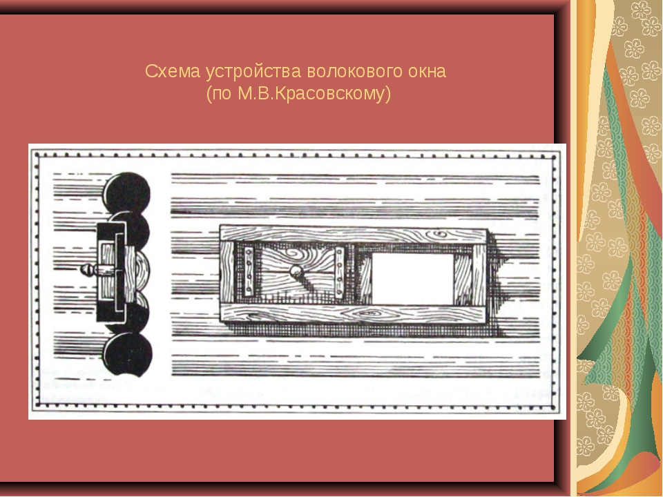 Схема устройства волокового окна (по М.В.Красовскому)