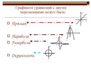 Графиком уравнений с двумя переменными может быть: Прямая Парабола Гипербола