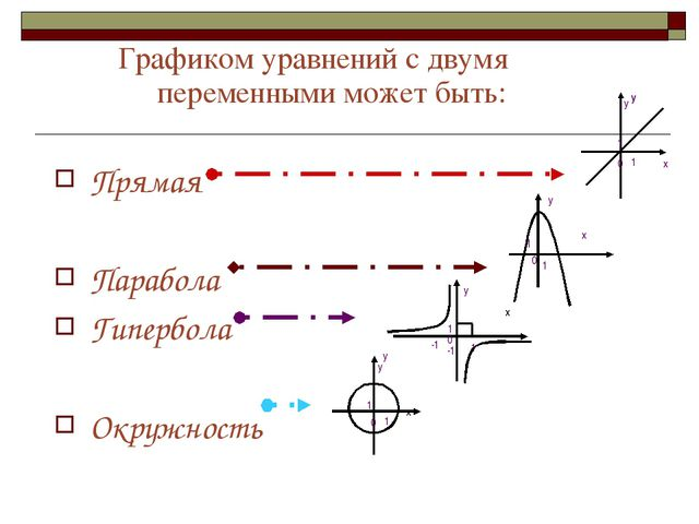 Графиком уравнений с двумя переменными может быть: Прямая Парабола Гипербола...