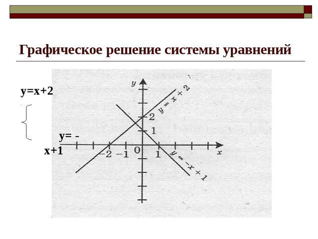 Графическое решение системы уравнений у=х+2 у= - х+1