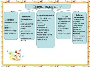 Формы реализации Занятия познавательного цикла: физкультурные занятия Занятия