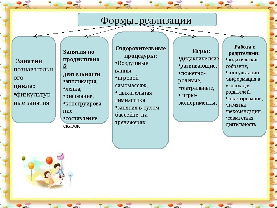 Формы реализации Занятия познавательного цикла: физкультурные занятия Занятия...