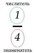 http://math-prosto.ru/images/drob/drob7.jpg