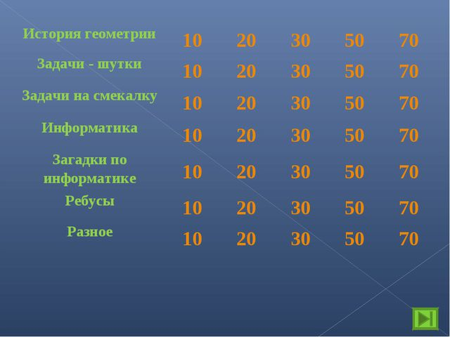 История геометрии1020305070 Задачи - шутки1020305070 Задачи на смек...